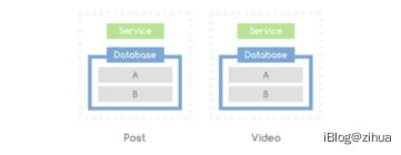 微服务中每个服务都能够有自己的数据库。